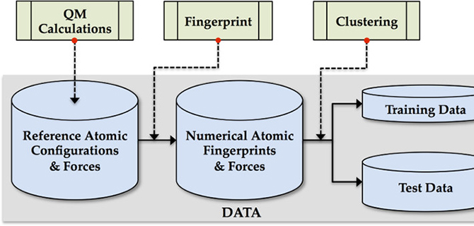 machine learning force fields