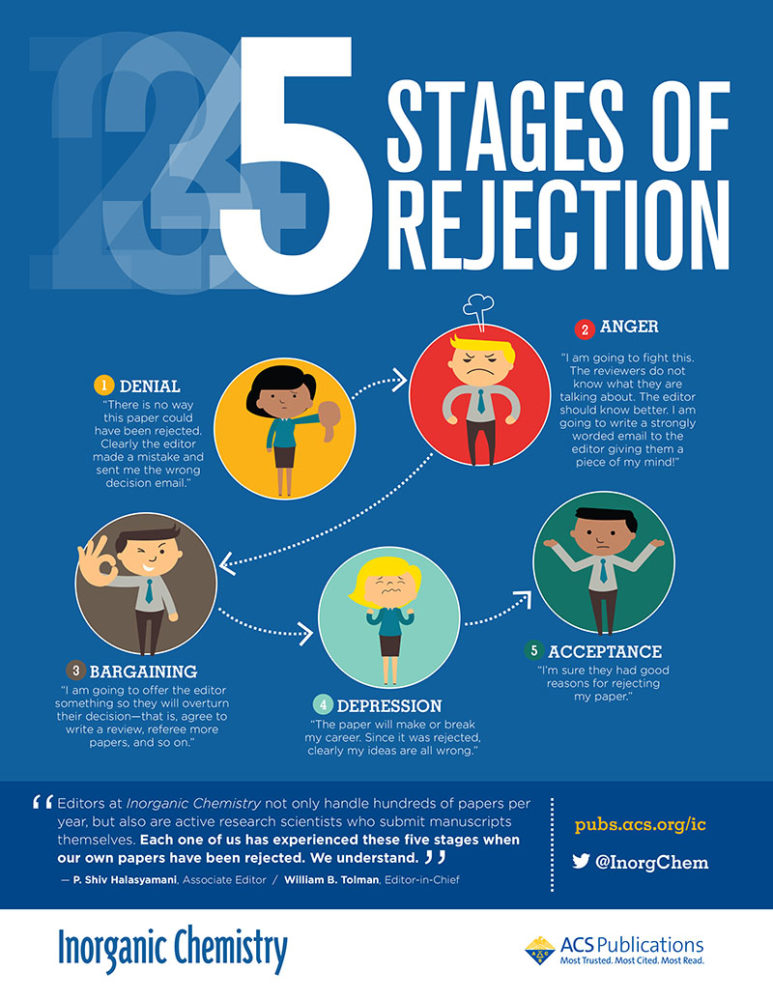 5 Stage of Rejection for Chemists